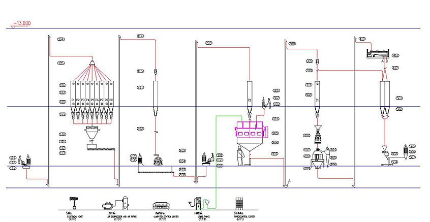 60000 tonnes per year animal feed production process design