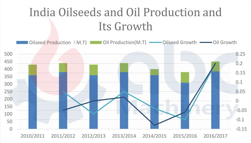India oilseeds and oil production