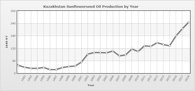 Kazakhstan sunflower seed oil production by year