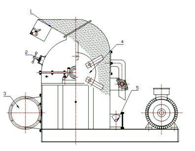 structure of the hammer mill