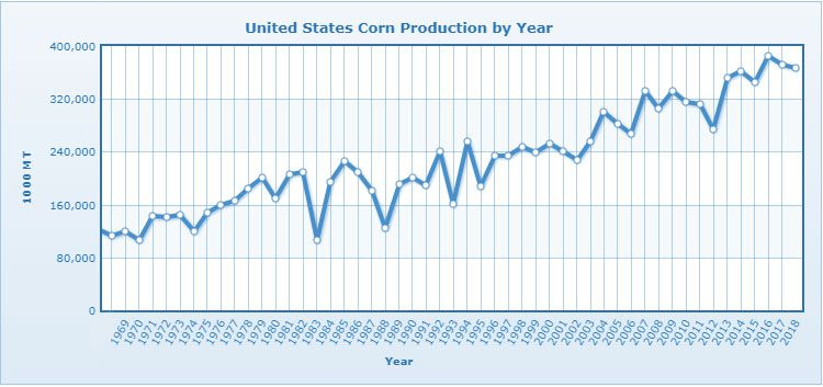 United States corn production by year
