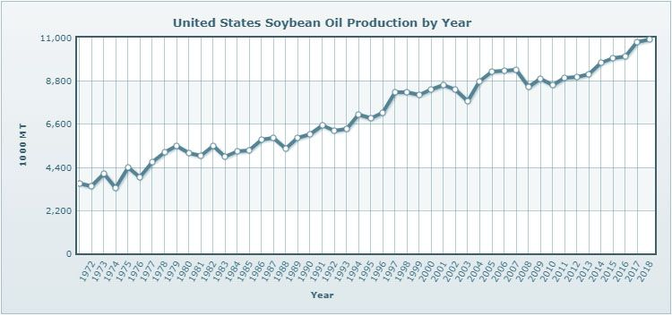 United States soybean oil production by year
