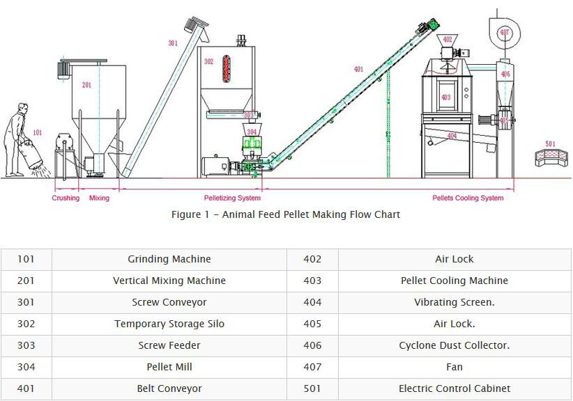 animal feed pellet mill process - how feed pellets are made?