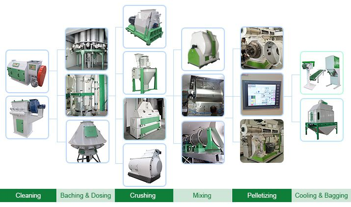 main equipment for complete cattle, poultry-feed-production-plant