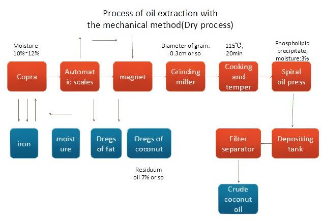 coconut oil processing process