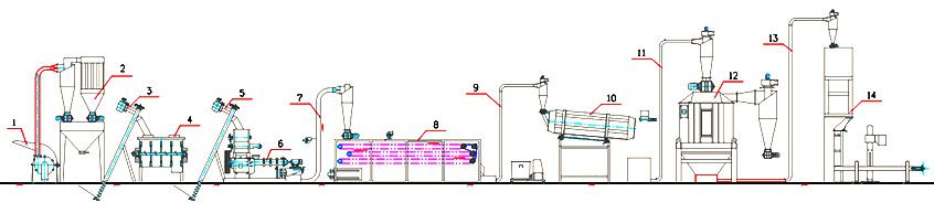 complete fish feed production flow design