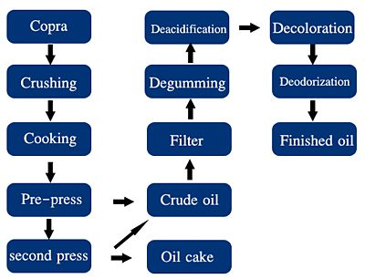 copra coconut oil making process