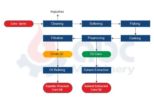 corn oil production process for complete corn germ oil mill plant
