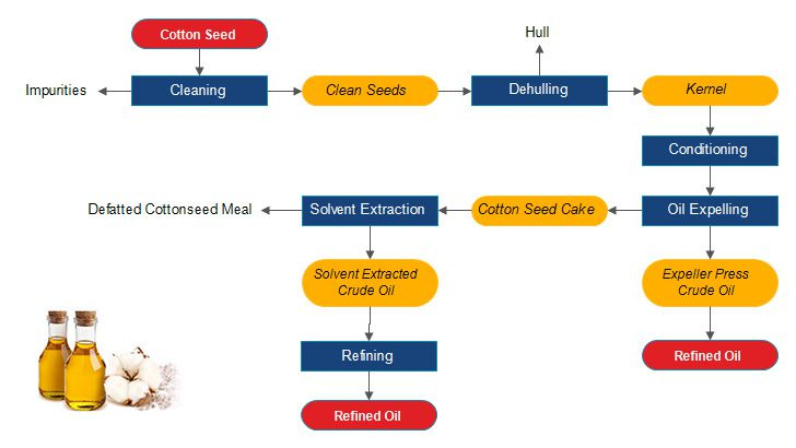 cottonseed oil milling process