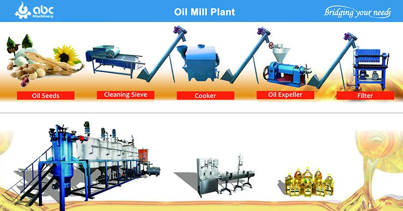 edible oil milling machines in Tanzania, Africa
