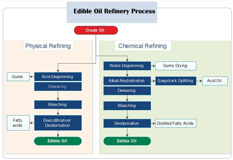complete oil refining process