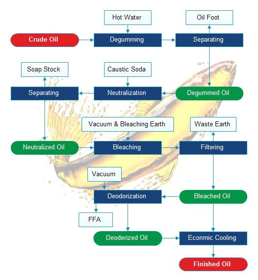 fish oil refining process flow chart