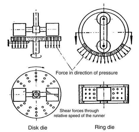 flat die and ring die type