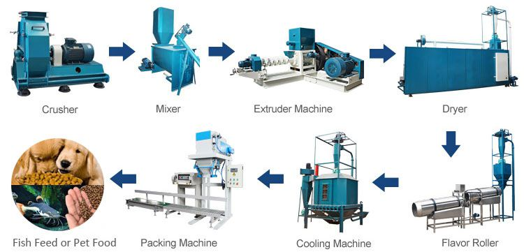 floating fish feed production process and related feed machinery