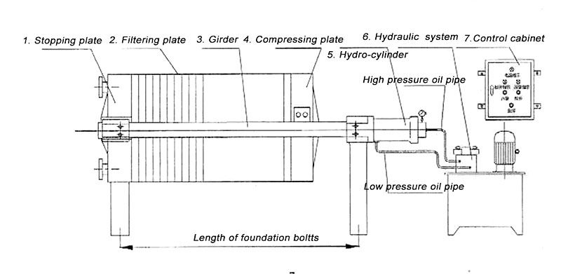 high pressure frame filter structure design