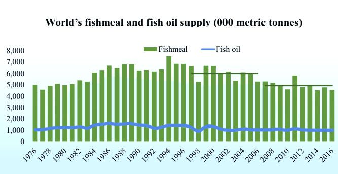 global fishmeal and fish oil supply