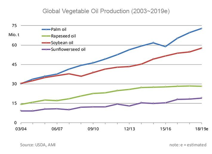 global vegetable oil production