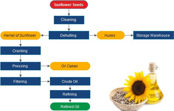 how is sunflower oil processed