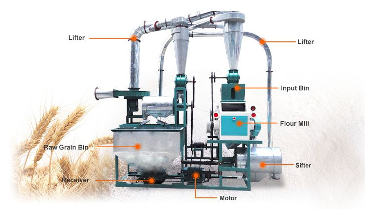 small wheat milling machine set for grinding grain flour