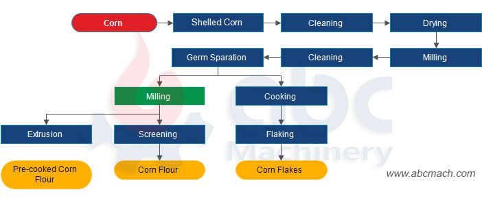 maize processing plant process flow