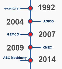 milestone ABC Machinery