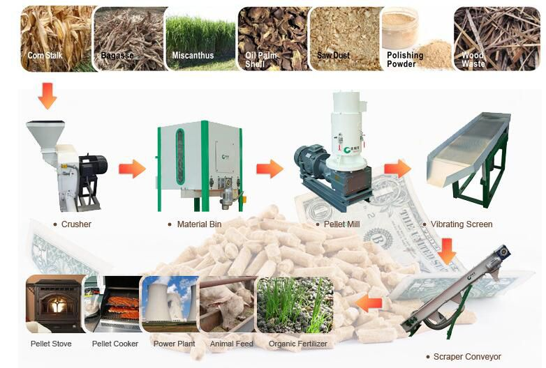 making pellets from different biomass wastes