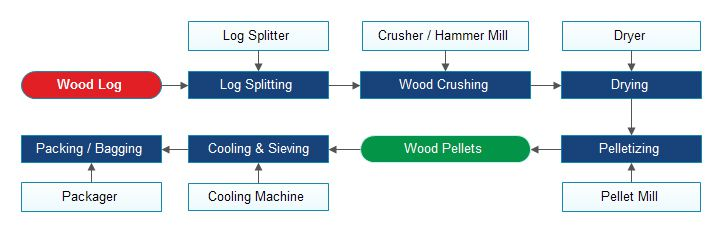 pelletizing plant process