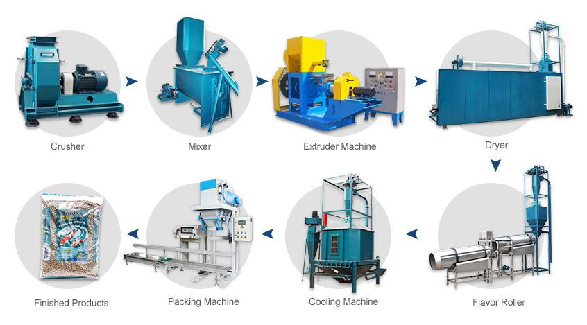 equipment inclued in fish / pet food production line