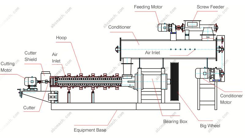 pet food processing extruder machinery for puffing animal feed