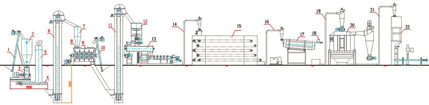 pet food processing flow design for complete production line