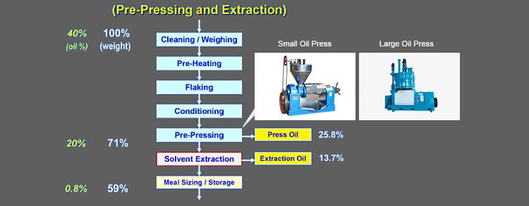 pre-pressing and solvent extraction