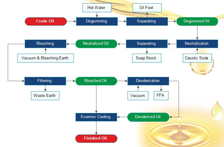 Small Edible Oil Refining Process