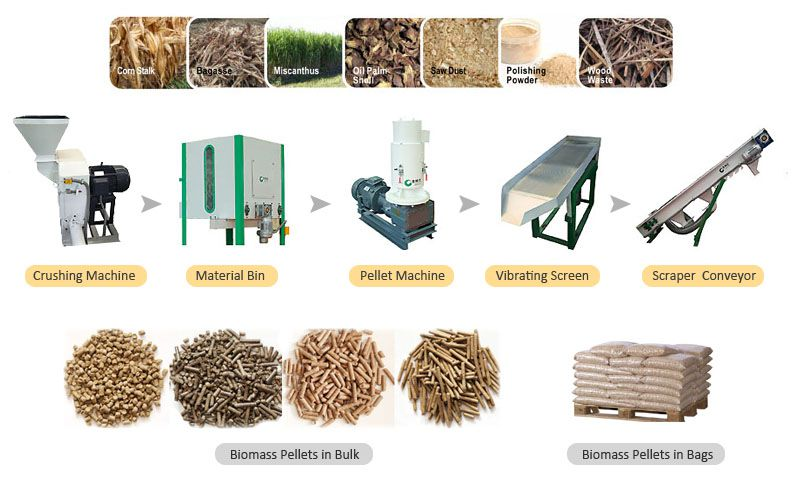 wood pellet plant for making small scale biomass pellets at home or on farm