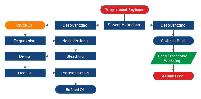 soybean oil extraction refinery process