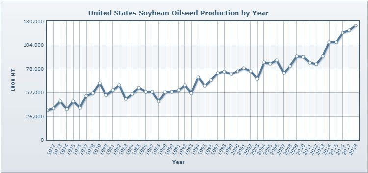 Soybean Oilseed Production by Year in the United States