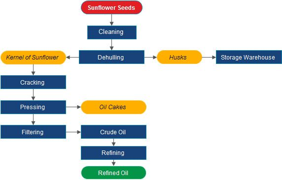 sunflower oil manufacturing process