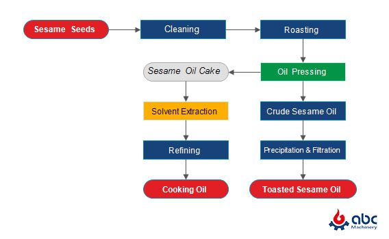 toasted sesame oil manufacturing process flow