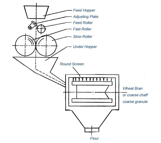 wheat grinding machine design