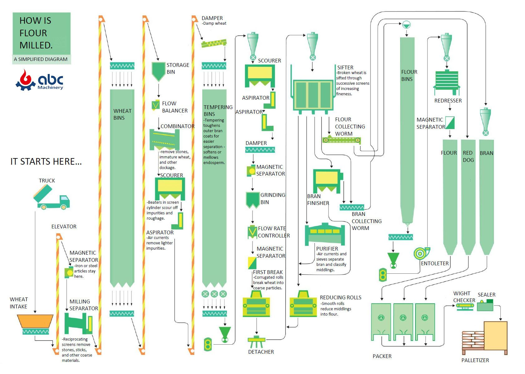 Modern Flour Milling Process Flow Chart and equipment layout design